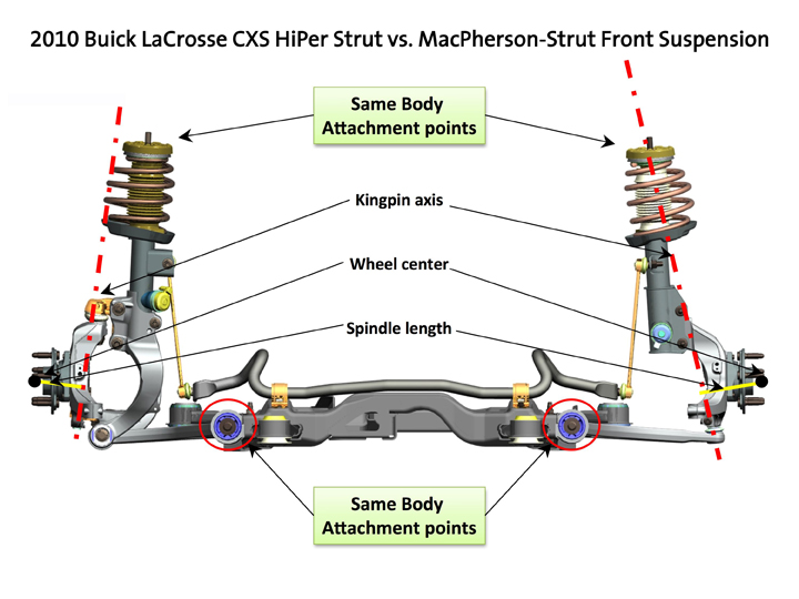 Buick Lacrosse's Innovative Hiper Strut Suspension Delivers