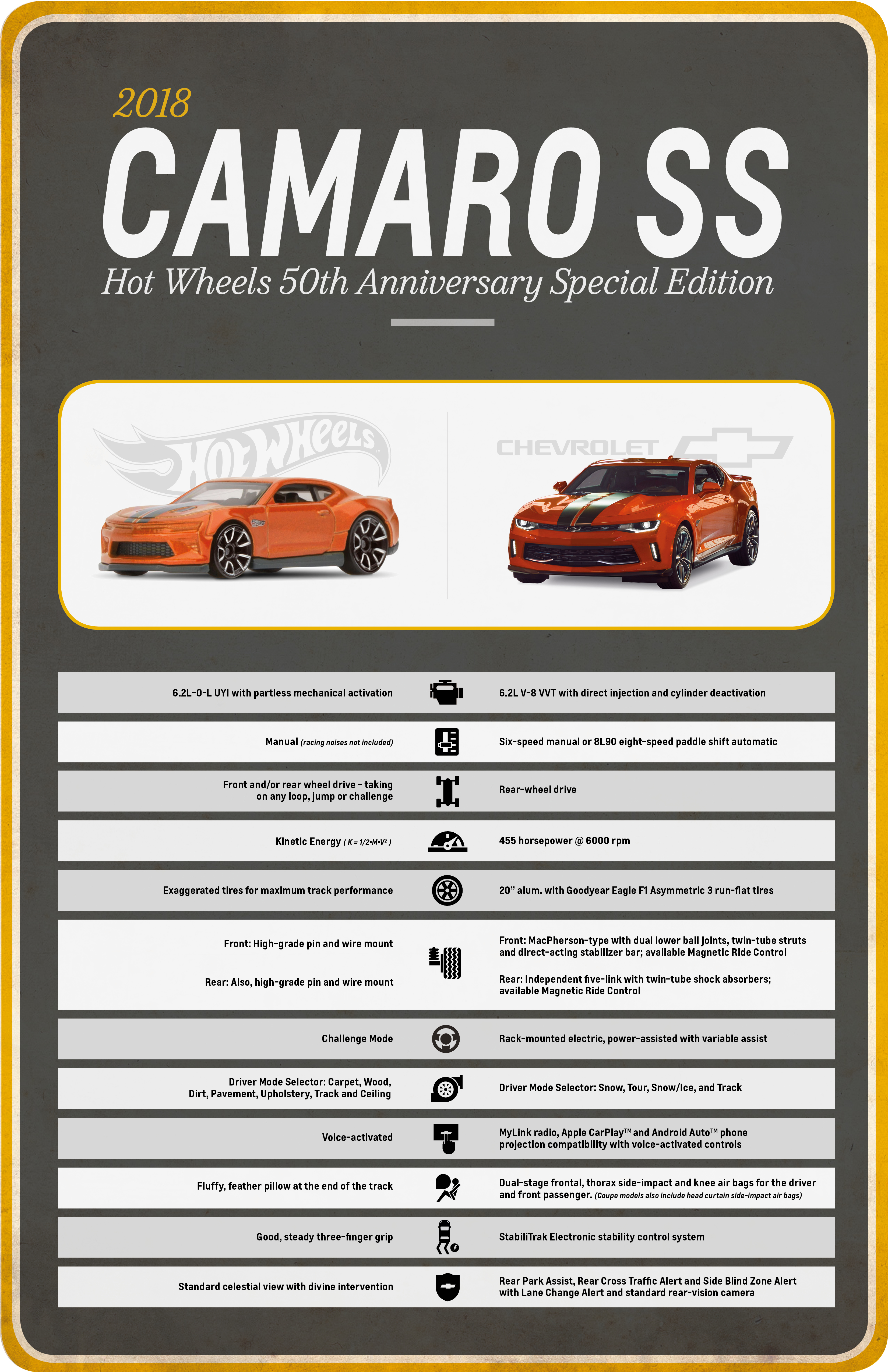 Camaro Hot Wheels Edition Offers Full Scale Fun