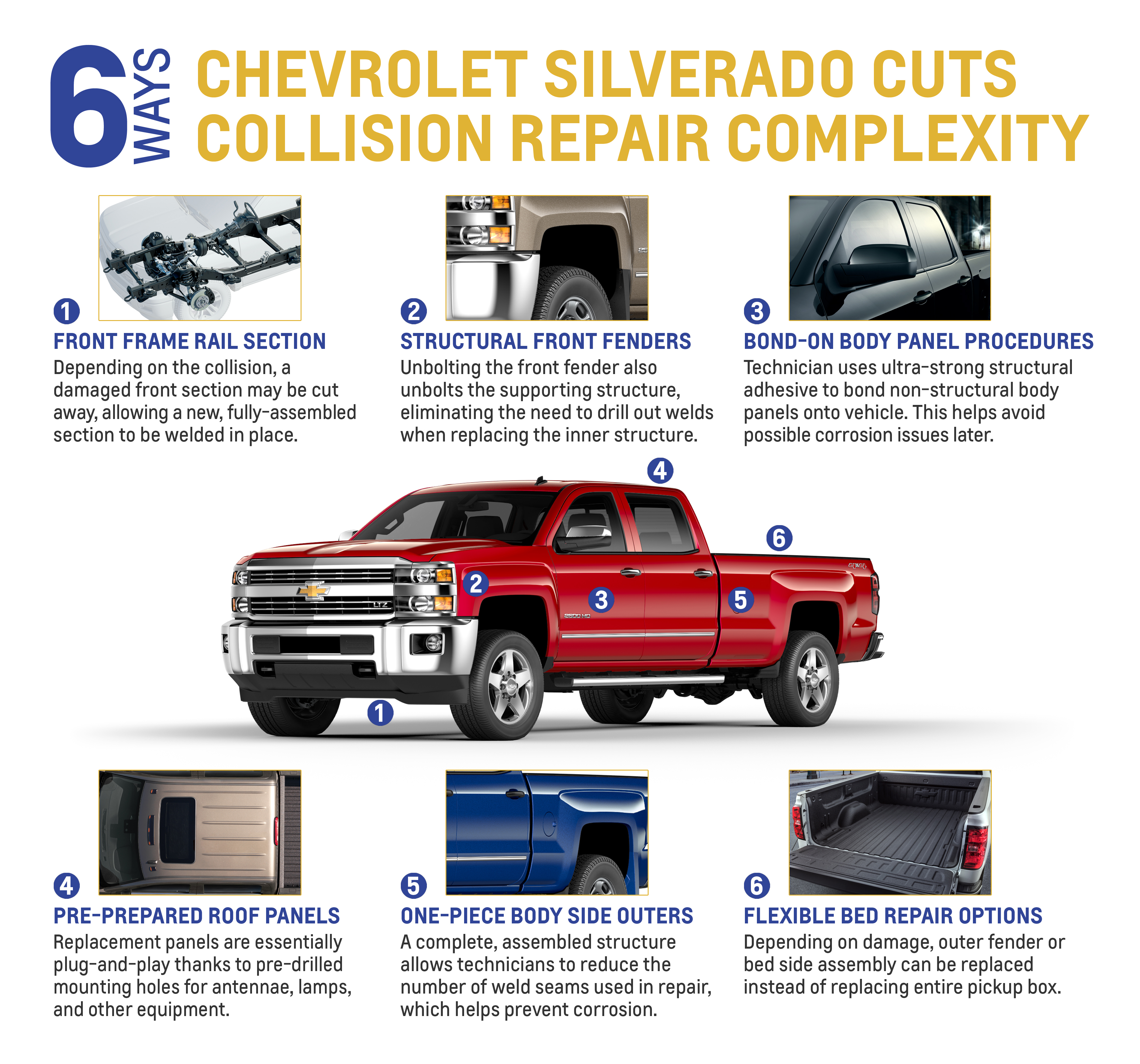 Six Ways Silverado Cuts Complexity of Collision Repair