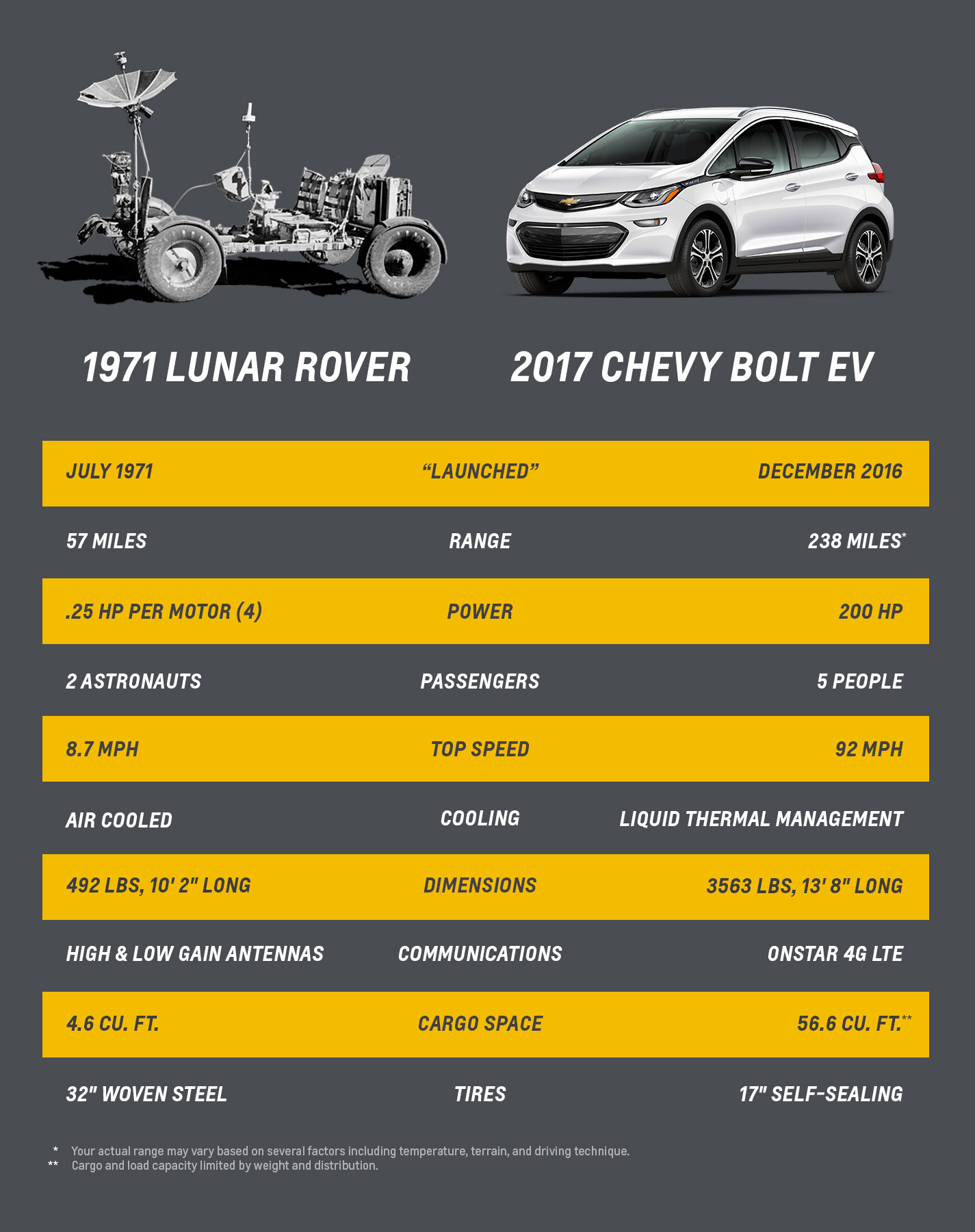 Chevrolet Brings All-Electric Vehicle Technology from the