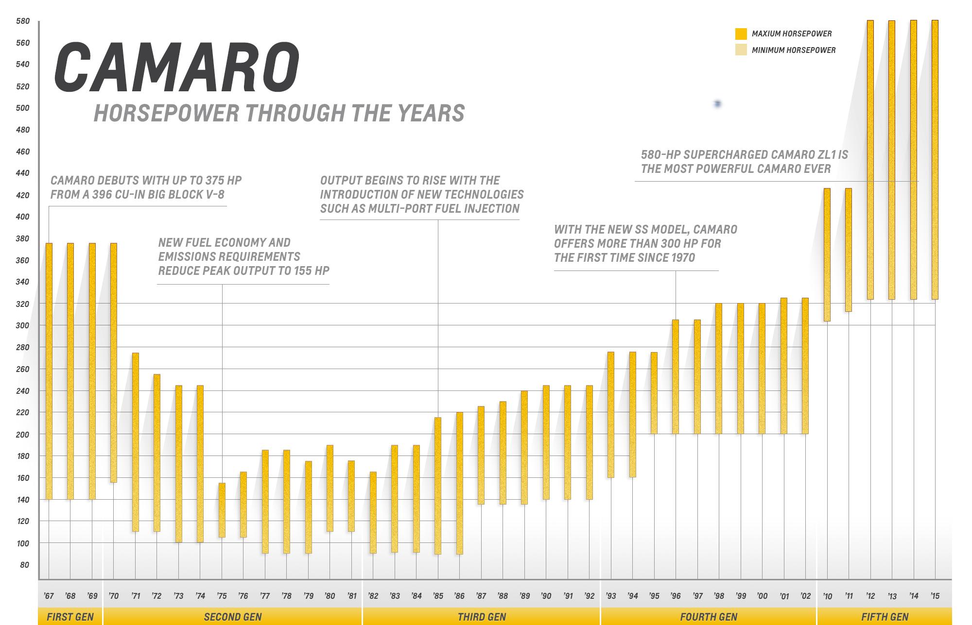 Power Play Camaro Engines through the Years