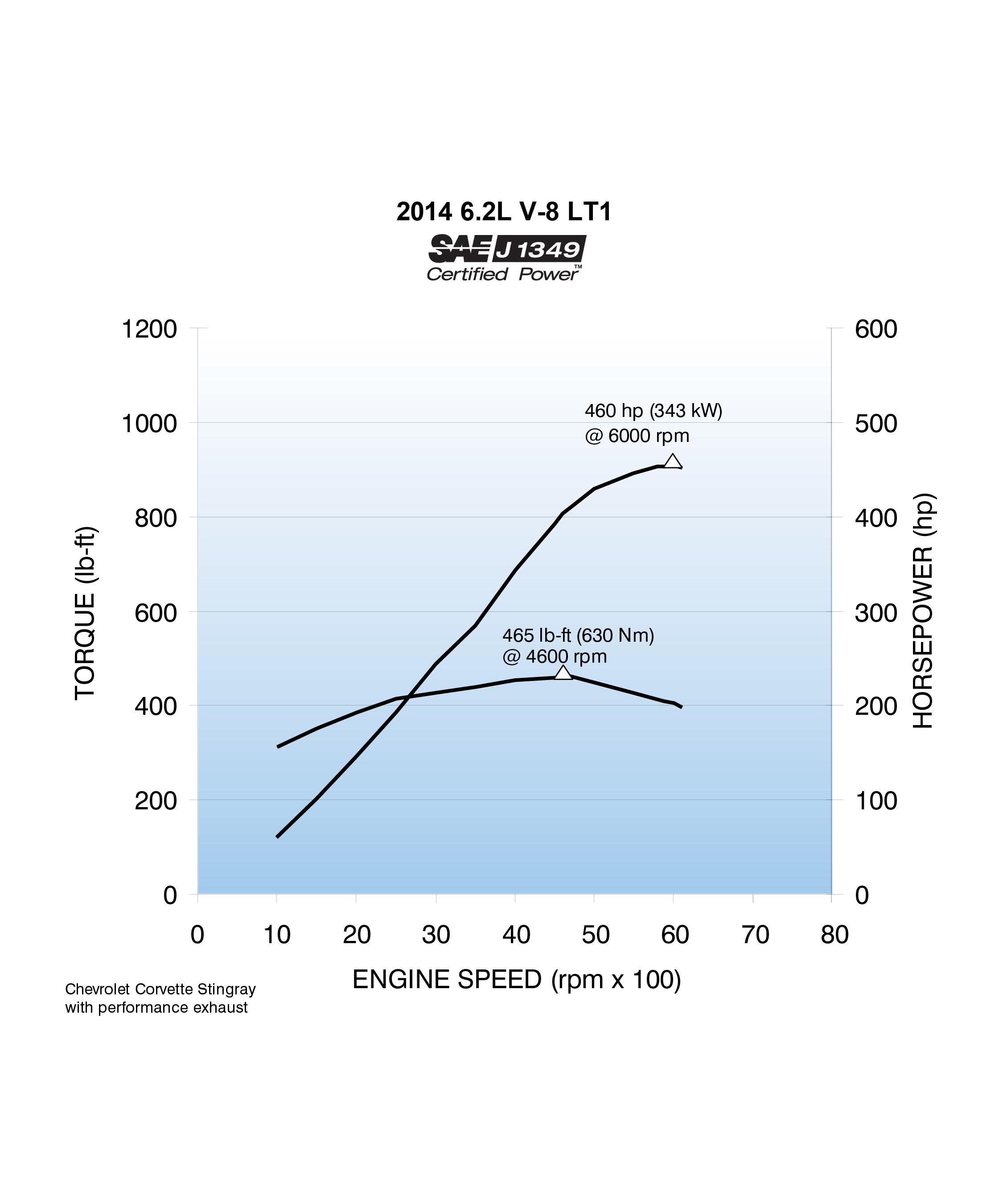 Lt1 Vvt Diagram Electrical Wiring 1995 Vss 2014 Corvette Stingray Cranks Out 460 Horsepower 2000 Ls1 Egr