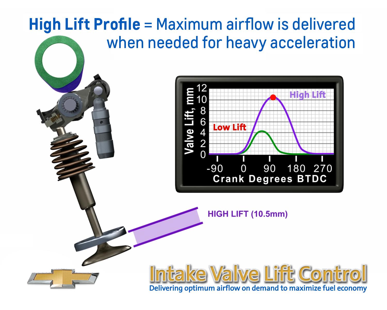 Impalas 25l Engine Delivers Quiet Power Fuel Efficiency Gm Ecotec Diagram